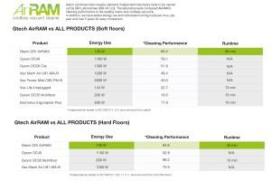 Gtech AirRam Vergleich